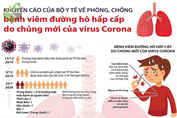 Viêm phổi Coronavirus